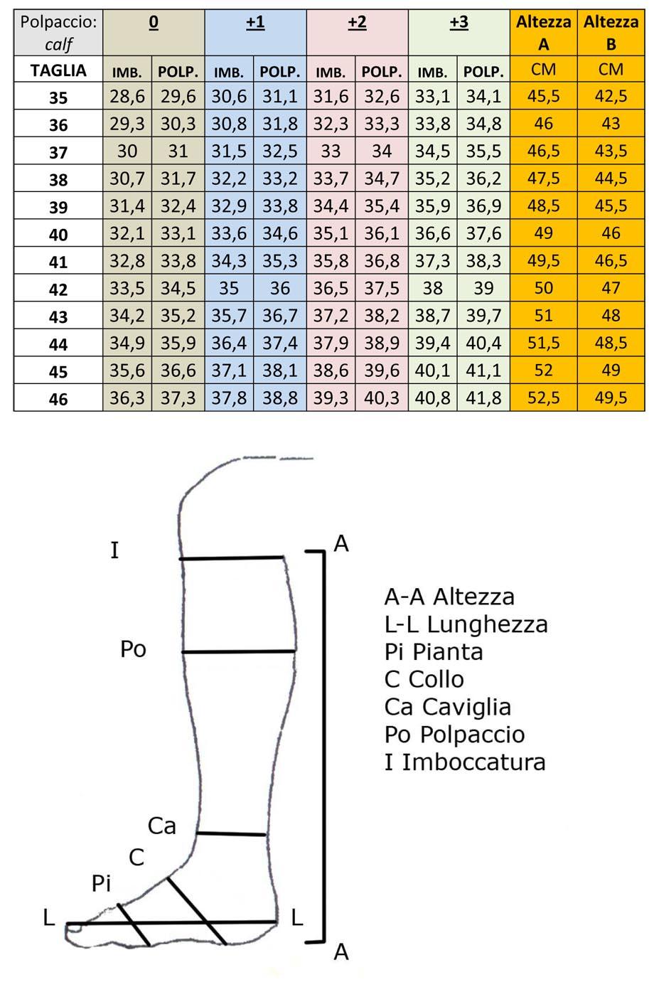 Tabellengrößen
